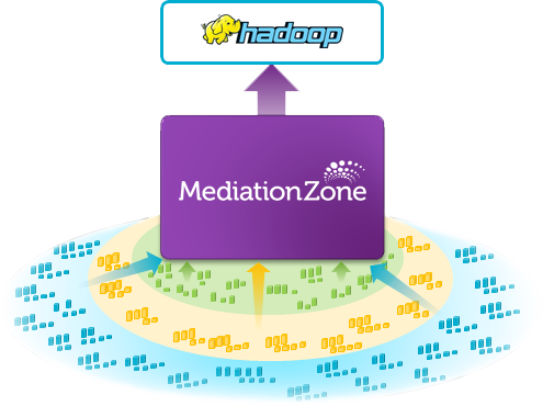 The MediationZone Solution