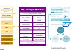 SAP Convergent Mediation