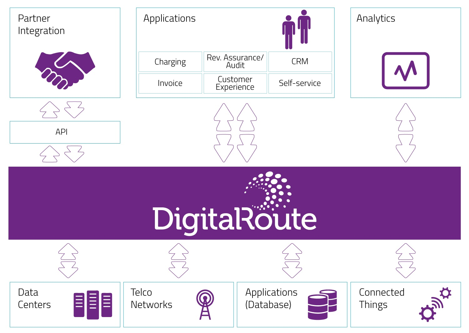 DigitalRoute Technology Architecture Chart
